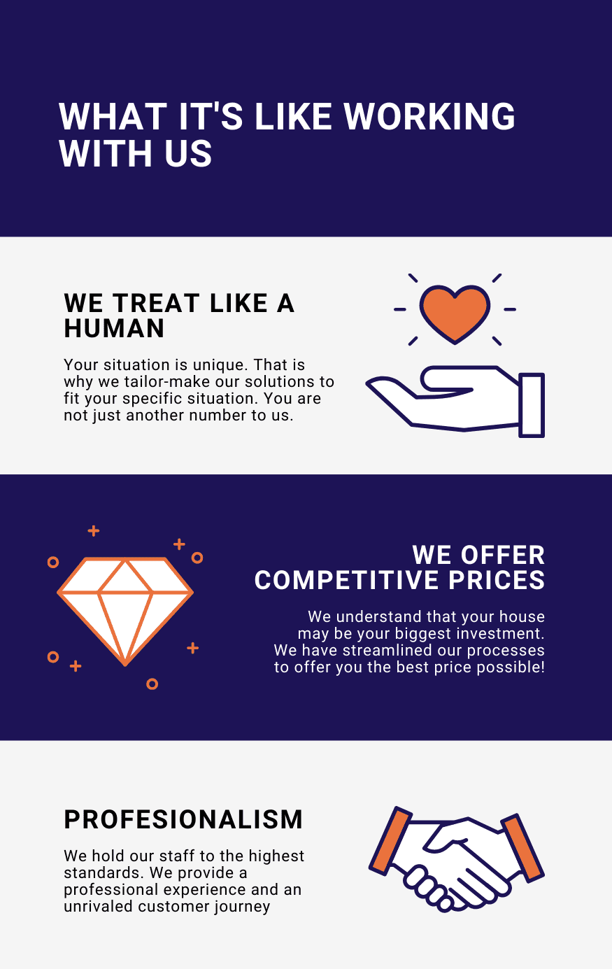 Infographic that explains how it is to sell your house fast to the trusted homebuyer. We treat you like a human we offer competitive prices and we offer a professional service